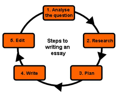 Critical analysis essay poem